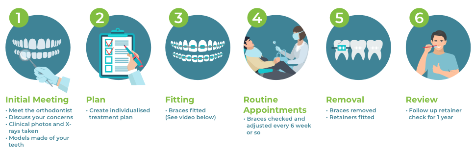 Orthodontics| what to expect| Appointment| Navan| Navn Orthodontics